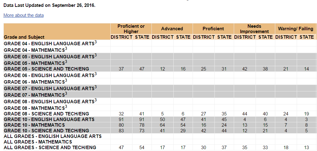 Science Mcas Scores Drop Commonwealth Framingham Performs Worse State on Parcc Math Worksheets