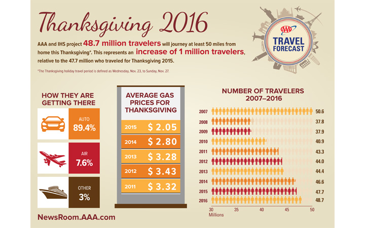 aaa-northeast-thanksgiving-travel-2016
