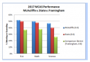Christa McAuliffe Charter Students Outperform Framingham, State in Latest MCAS Results