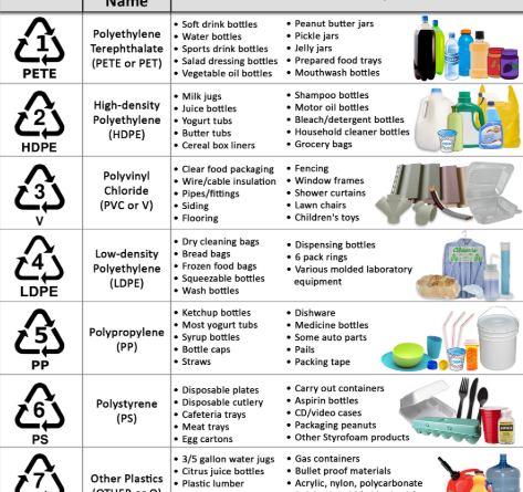 Framingham Recycles: What Plastics Can You Recycle In Your Cart